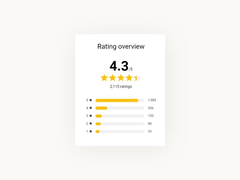 Rating and Review Card UI Design adobe-xd Bootstrap